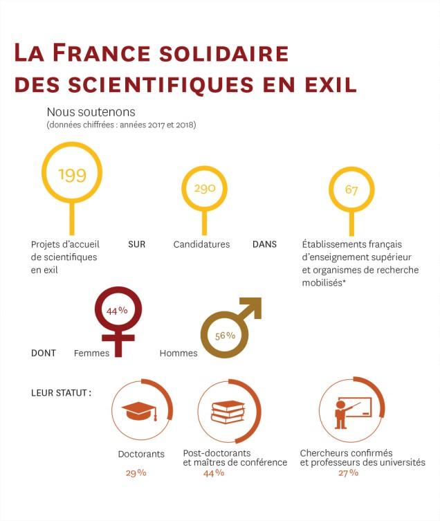 Infographie tirée du site www.college-de-france.fr
